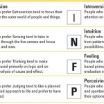 The Myers Briggs Opposite Traits