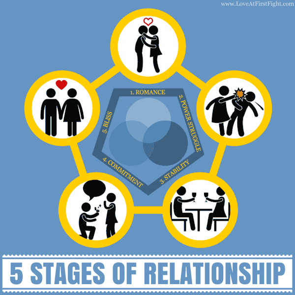 The 5 Stages of Relationships - Romance, Power Struggle, Stability, Commitment, Bliss