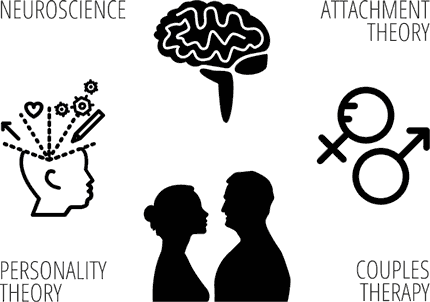 Couples Therapy, Neuroscience, Attachemtn Theory, Personality Theory