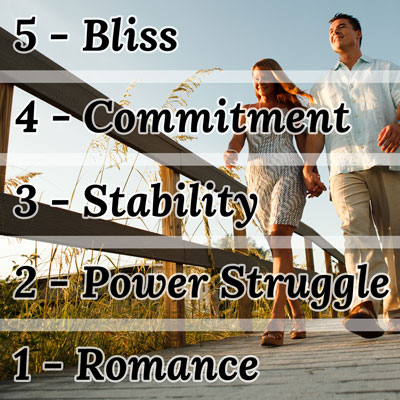 love at first fight relationship stages power