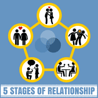 The 5 Stages of Relationships